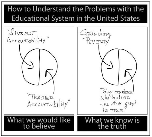 What everybody knows is true about the problems with the US educational system